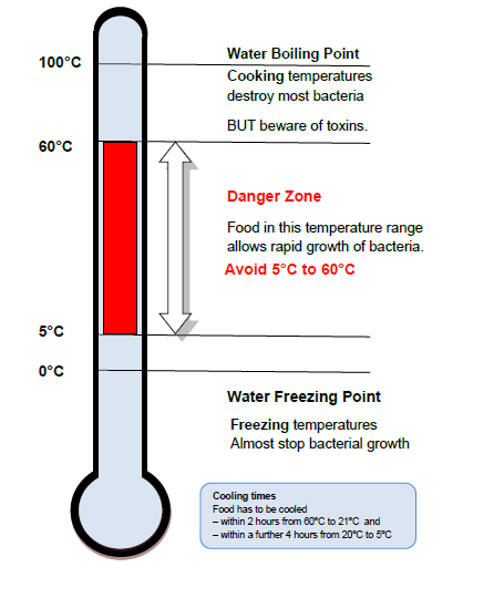 FoodTemperature
